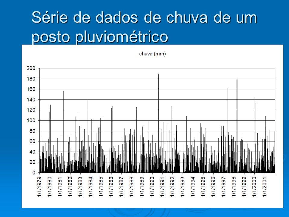 Série de dados de chuva de um posto pluviométrico