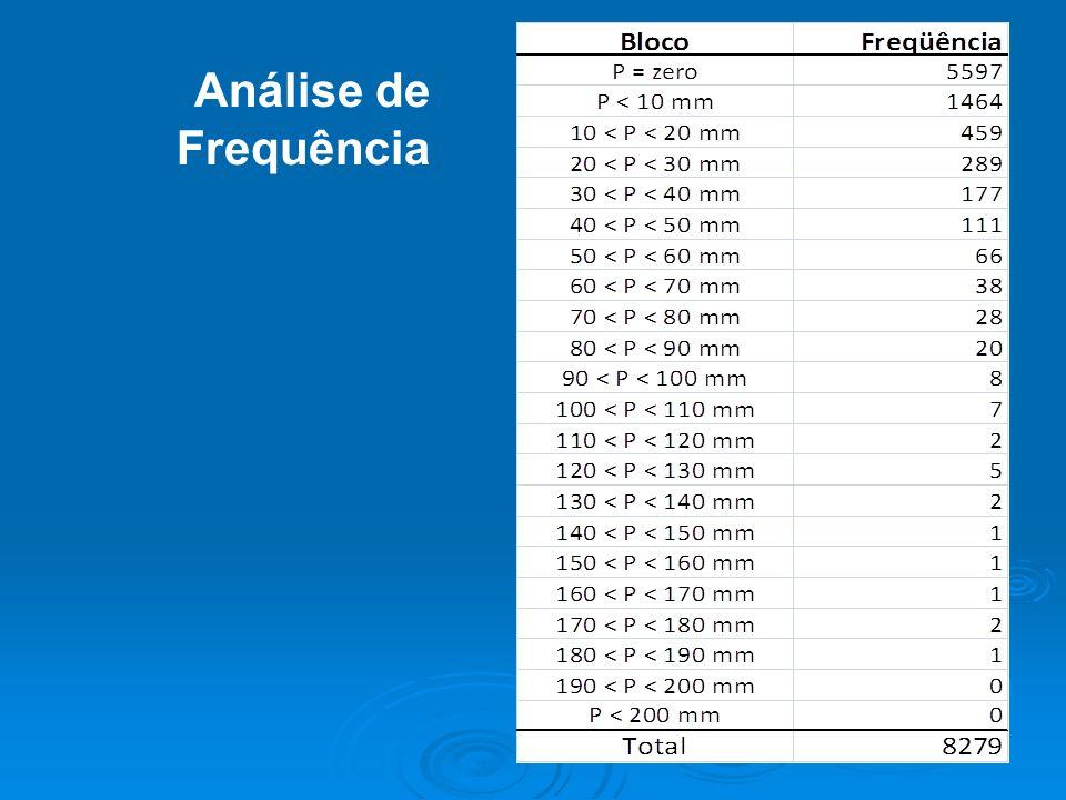 Precipitação média numa bacia Média aritmética (método mais simples) Média aritmética (método mais simples) 66+50+44+40 = 200 mm 66+50+44+40 = 200 mm 200/4 = 50 mm 200/4 = 50 mm P média = 50 mm P média = 50 mm 66 mm 50 mm 44 mm 40 mm 42 mm