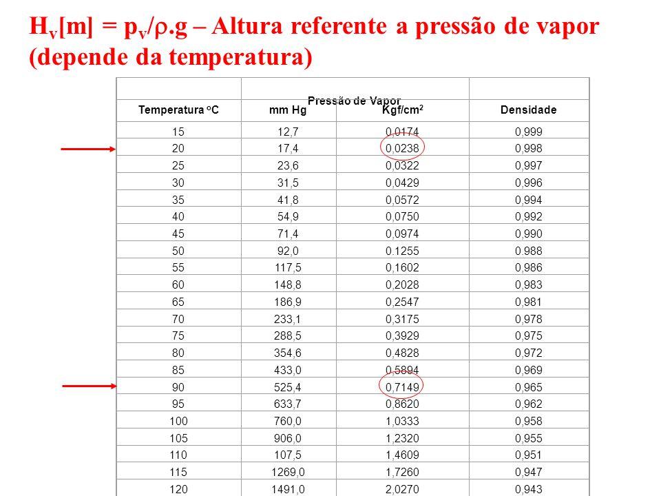 H v [m] = p v /.g – Altura referente a pressão de vapor (depende da temperatura) Pressão de Vapor Temperatura o Cmm HgKgf/cm 2 Densidade 1512,70,01740,999 2017,40,02380,998 2523,60,03220,997 3031,50,04290,996 3541,80,05720,994 4054,90,07500,992 4571,40,09740,990 5092,00.12550.988 55117,50,16020,986 60148,80,20280,983 65186,90,25470,981 70233,10,31750,978 75288,50,39290,975 80354,60,48280,972 85433,00,58940,969 90525,40,71490,965 95633,70,86200,962 100760,01,03330,958 105906,01,23200,955 110107,51,46090,951 1151269,01,72600,947 1201491,02,02700,943