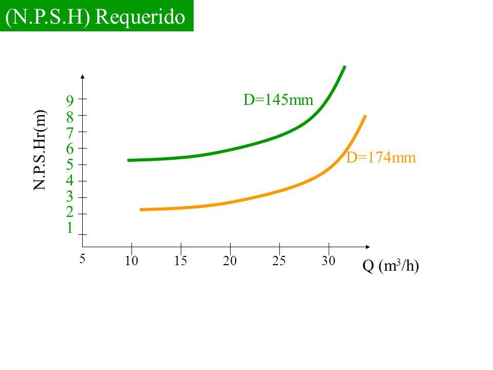 (N.P.S.H) Requerido D=145mm D=174mm Q (m 3 /h) N.P.S.Hr(m) 987654321987654321 5 1015202530