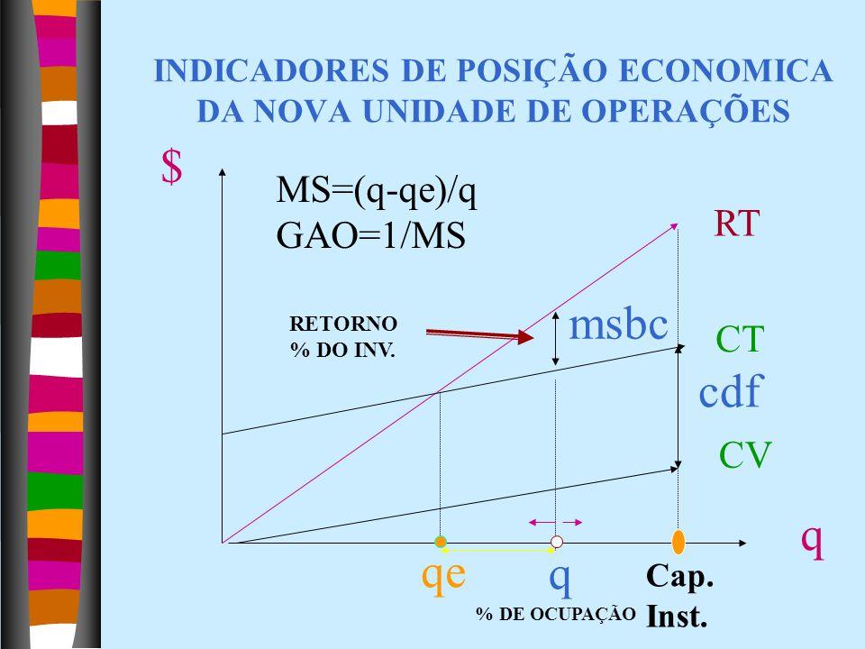 INDICADORES DE POSIÇÃO ECONOMICA DA NOVA UNIDADE DE OPERAÇÕES q $ CV cdf CT RT msbc qe q Cap. Inst. MS=(q-qe)/q GAO=1/MS % DE OCUPAÇÃO RETORNO % DO IN