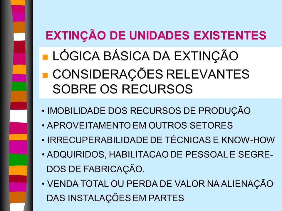 EXTINÇÃO DE UNIDADES EXISTENTES n LÓGICA BÁSICA DA EXTINÇÃO n CONSIDERAÇÕES RELEVANTES SOBRE OS RECURSOS IMOBILIDADE DOS RECURSOS DE PRODUÇÃO APROVEIT