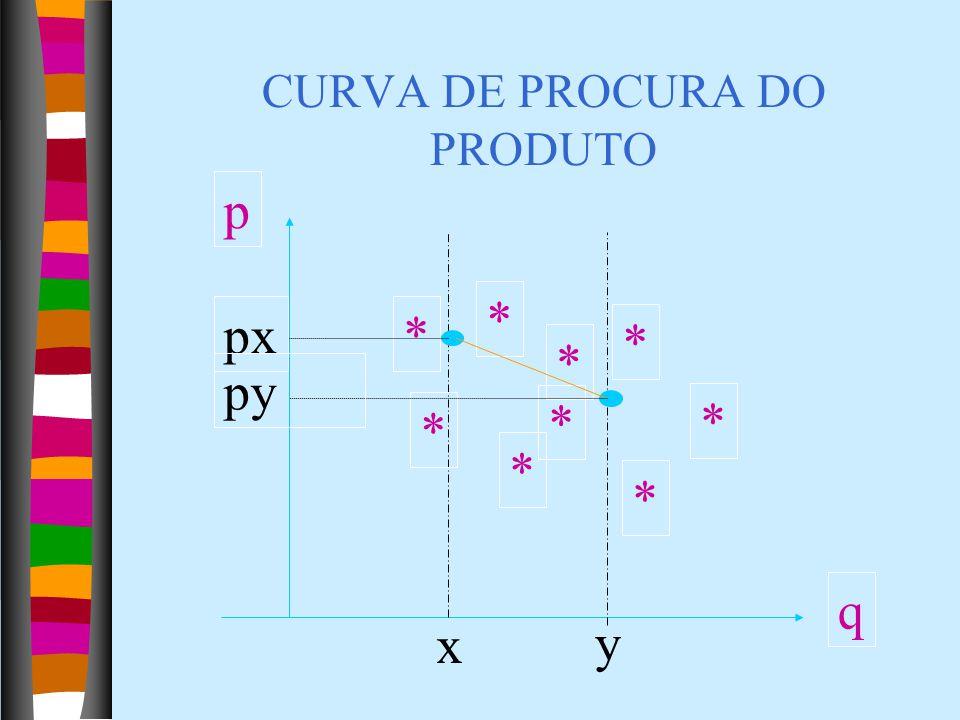 CURVA DE PROCURA DO PRODUTO * * * * * * * * p q x x y px py *