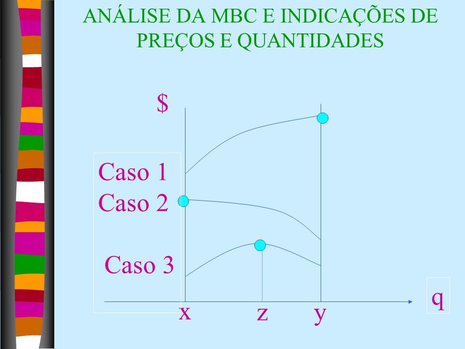 ANÁLISE DA MBC E INDICAÇÕES DE PREÇOS E QUANTIDADES x yz Caso 1 Caso 2 Caso 3 q $