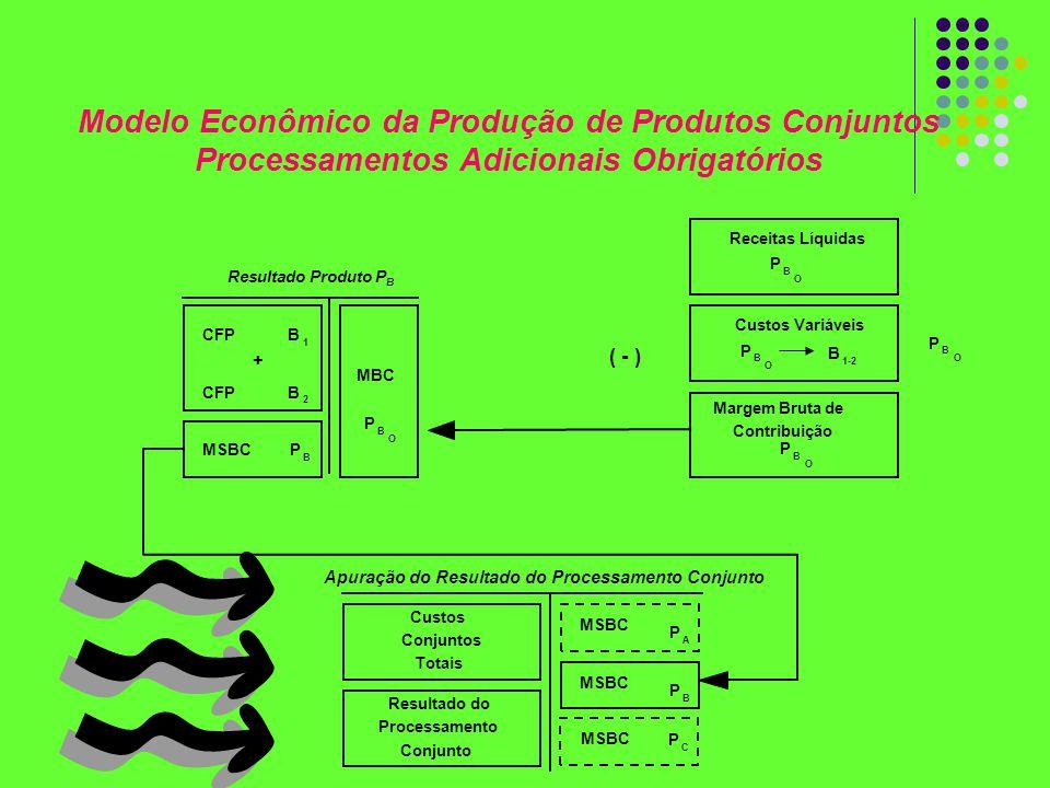 Receitas Líquidas P B O Custos Variáveis P B O B 1-2 Margem Bruta de Contribuição P B O P B O ( - ) CFPB 1 B 2 + MSBCP B MBC P B O Custos Conjuntos To