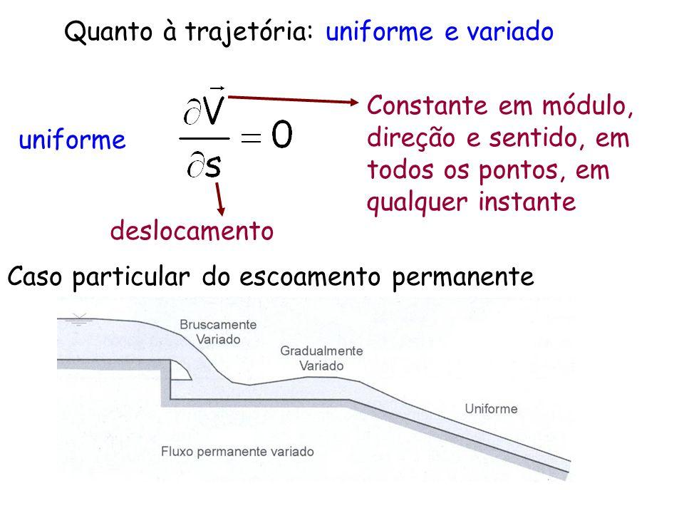 Quanto à trajetória: uniforme e variado uniforme Constante em módulo, direção e sentido, em todos os pontos, em qualquer instante deslocamento Caso pa