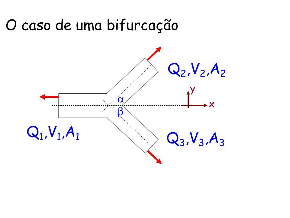 O caso de uma bifurcação x y Q 1,V 1,A 1 Q 2,V 2,A 2 Q 3,V 3,A 3