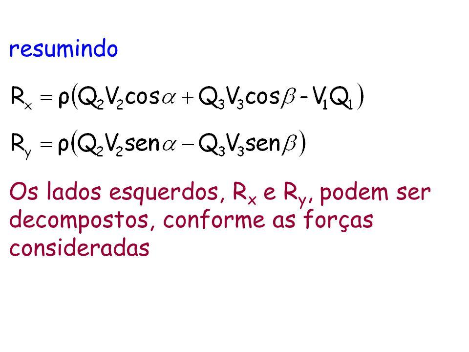 resumindo Os lados esquerdos, R x e R y, podem ser decompostos, conforme as forças consideradas