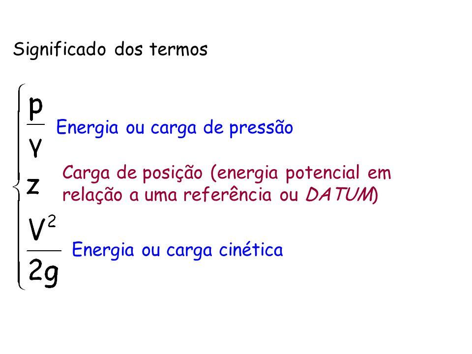 Significado dos termos Energia ou carga de pressão Carga de posição (energia potencial em relação a uma referência ou DATUM) Energia ou carga cinética