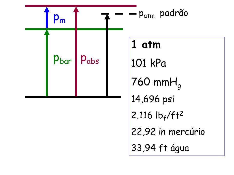 p bar p abs pmpm p atm padrão 1 atm 101 kPa 760 mmH g 14,696 psi 2.116 lb f /ft 2 22,92 in mercúrio 33,94 ft água