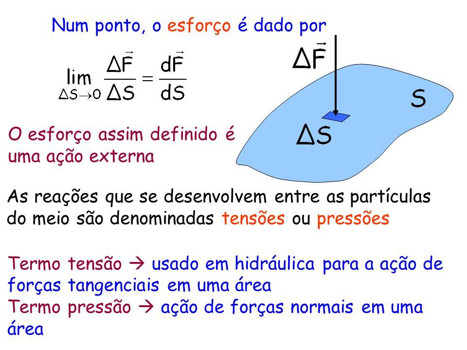 Num ponto, o esforço é dado por O esforço assim definido é uma ação externa As reações que se desenvolvem entre as partículas do meio são denominadas