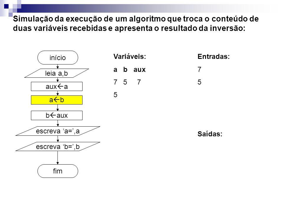 aux a fim início Simulação da execução de um algoritmo que troca o conteúdo de duas variáveis recebidas e apresenta o resultado da inversão: Variáveis: a b aux 7 5 7 5 leia a,b a b b aux escreva a=,a escreva b=,b Entradas: 7 5 Saídas: