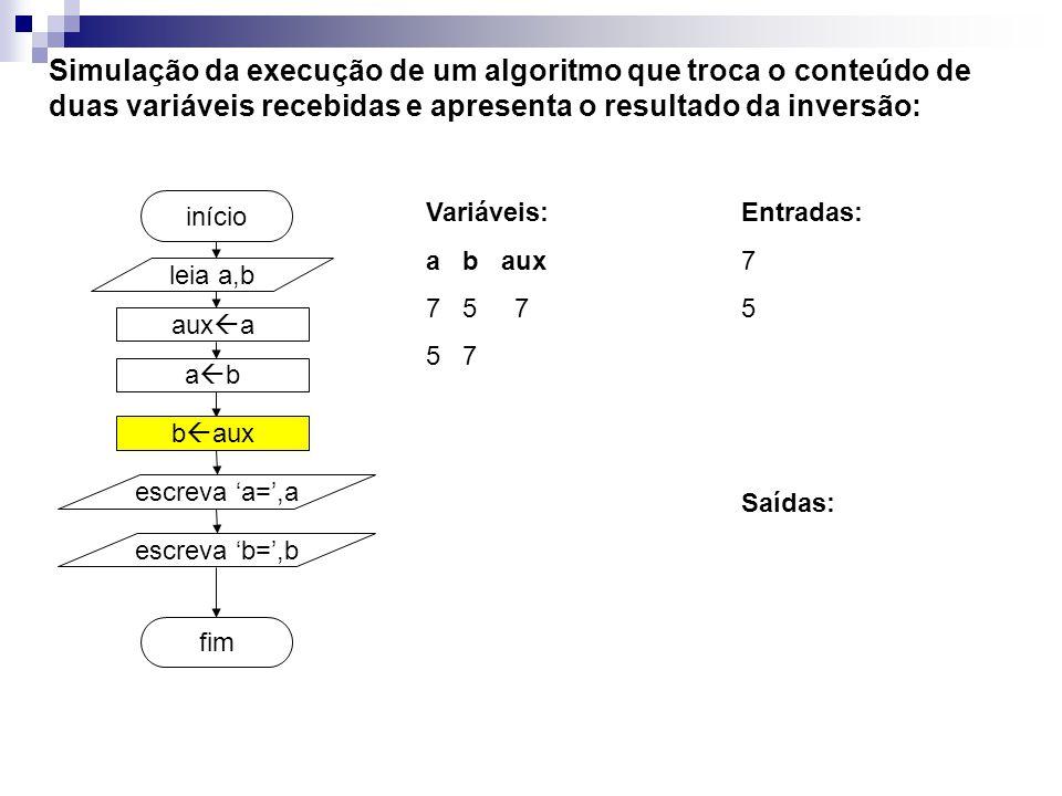 aux a fim início Simulação da execução de um algoritmo que troca o conteúdo de duas variáveis recebidas e apresenta o resultado da inversão: Variáveis: a b aux 7 5 7 5 7 leia a,b a b b aux escreva a=,a escreva b=,b Entradas: 7 5 Saídas: