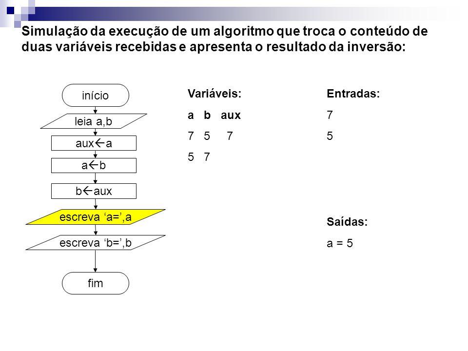 aux a fim início Simulação da execução de um algoritmo que troca o conteúdo de duas variáveis recebidas e apresenta o resultado da inversão: Variáveis: a b aux 7 5 7 5 7 leia a,b a b b aux escreva a=,a escreva b=,b Entradas: 7 5 Saídas: a = 5