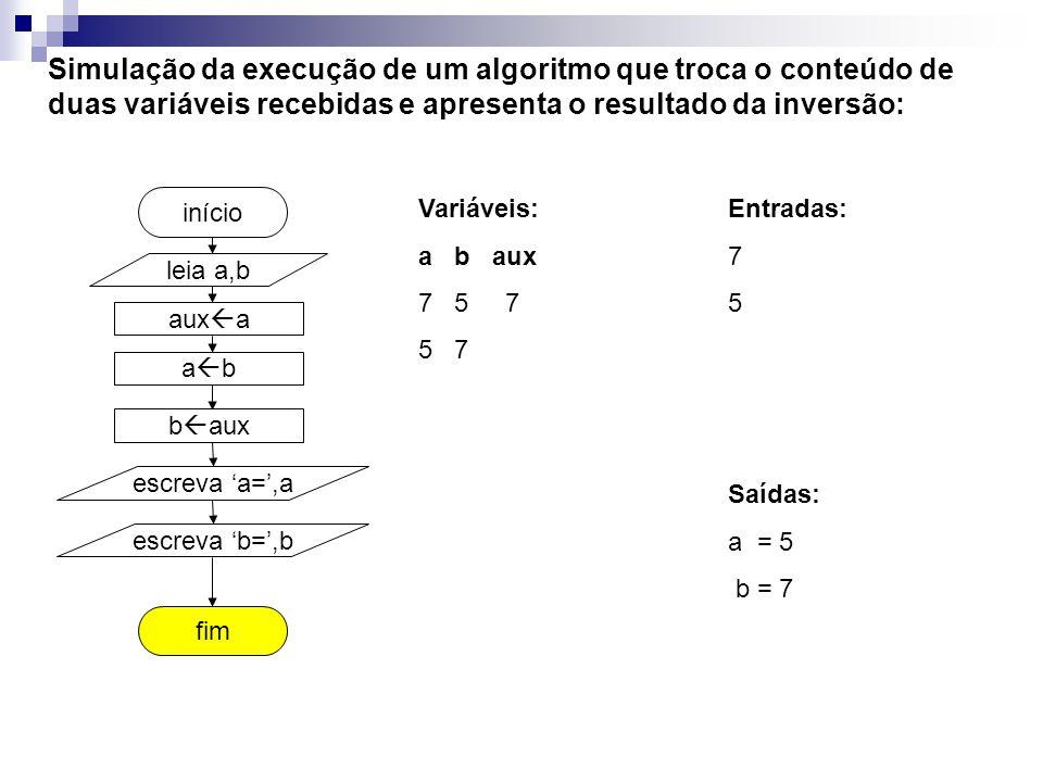 aux a fim início Simulação da execução de um algoritmo que troca o conteúdo de duas variáveis recebidas e apresenta o resultado da inversão: Variáveis: a b aux 7 5 7 5 7 leia a,b a b b aux escreva a=,a escreva b=,b Entradas: 7 5 Saídas: a = 5 b = 7