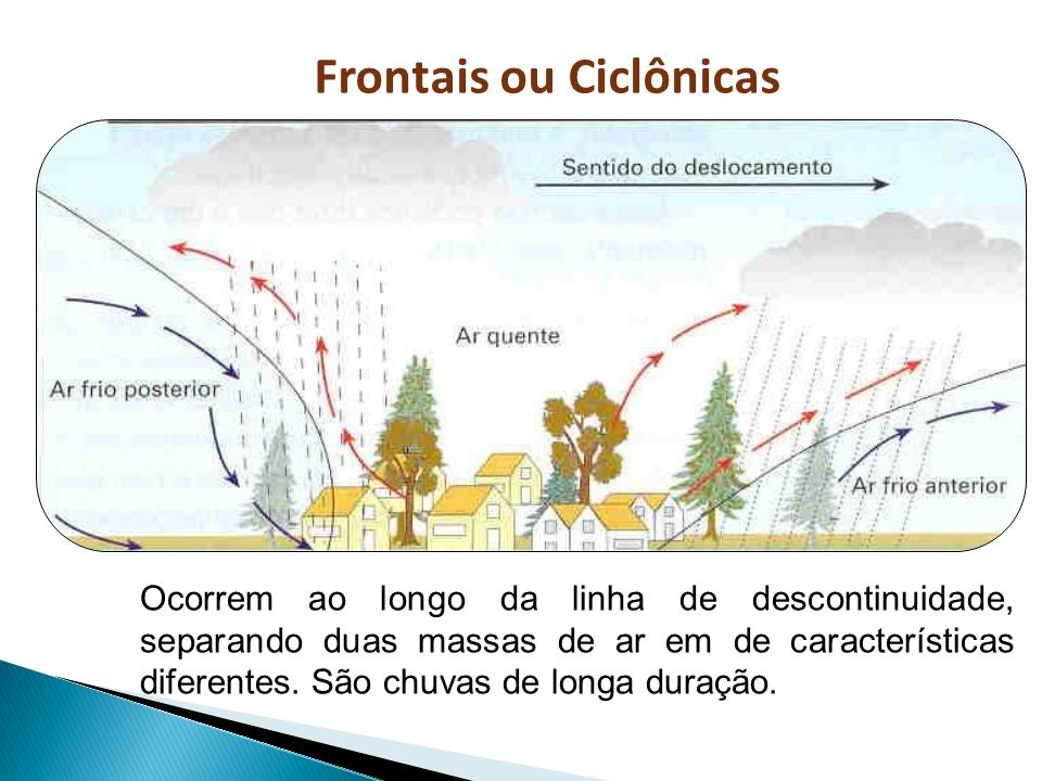 Ocorrem ao longo da linha de descontinuidade, separando duas massas de ar em de características diferentes. São chuvas de longa duração. Frontais ou C