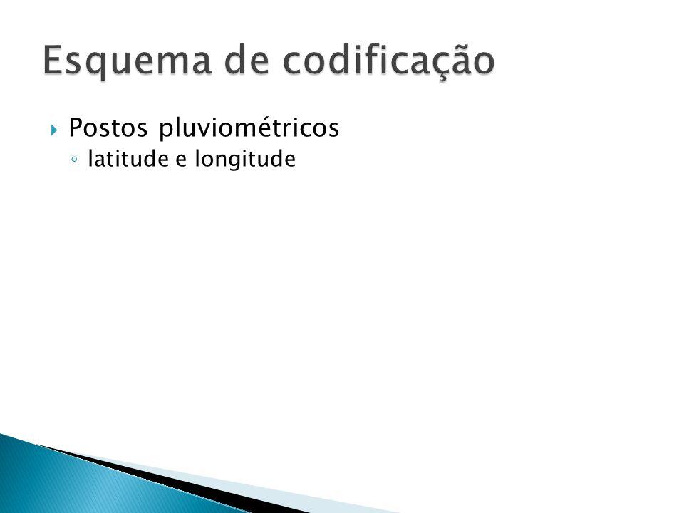 Postos pluviométricos latitude e longitude