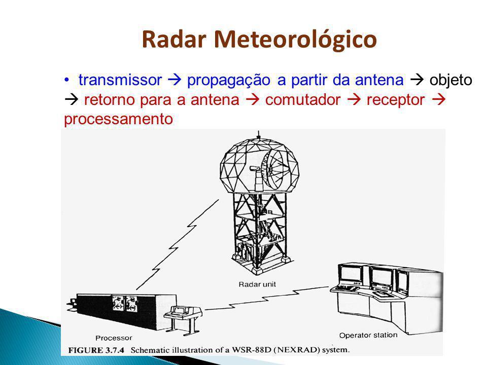 transmissor propagação a partir da antena objeto retorno para a antena comutador receptor processamento Radar Meteorológico