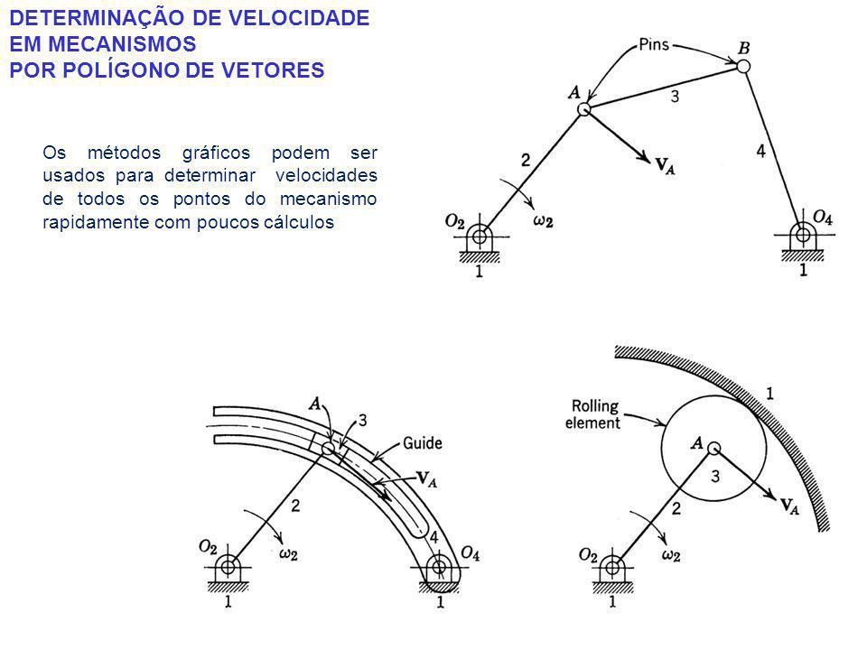 DETERMINAÇÃO DE VELOCIDADE EM MECANISMOS POR POLÍGONO DE VETORES Os métodos gráficos podem ser usados para determinar velocidades de todos os pontos do mecanismo rapidamente com poucos cálculos