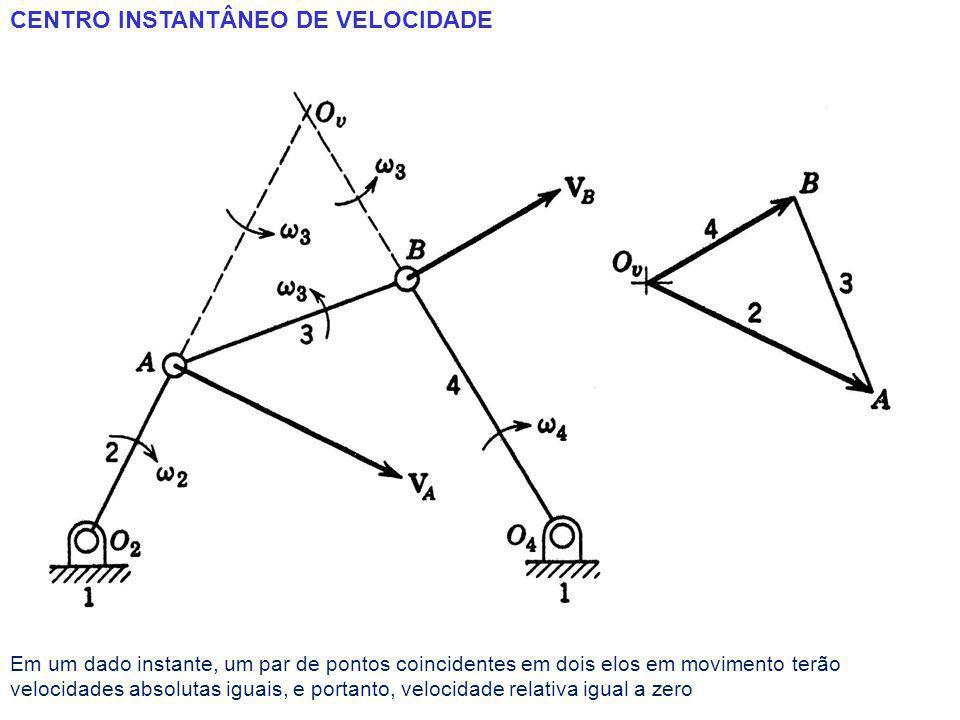 CENTRO INSTANTÂNEO DE VELOCIDADE Em um dado instante, um par de pontos coincidentes em dois elos em movimento terão velocidades absolutas iguais, e portanto, velocidade relativa igual a zero