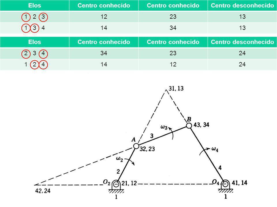 ElosCentro conhecido Centro desconhecido 1 2 3122313 1 3 4143413 ElosCentro conhecido Centro desconhecido 2 3 4342324 1 2 4141224