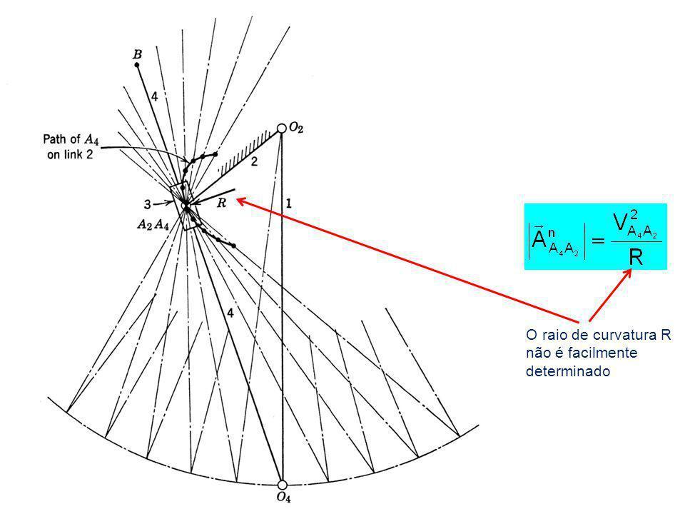 O raio de curvatura R não é facilmente determinado