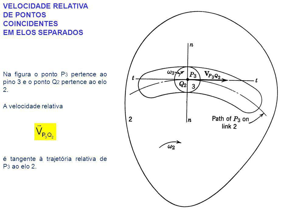 VELOCIDADE RELATIVA DE PONTOS COINCIDENTES EM ELOS SEPARADOS Na figura o ponto P 3 pertence ao pino 3 e o ponto Q 2 pertence ao elo 2.