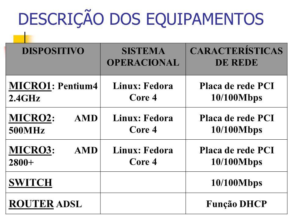 DISPOSITIVOSISTEMA OPERACIONAL CARACTERÍSTICAS DE REDE MICRO1 : Pentium4 2.4GHz Linux: Fedora Core 4 Placa de rede PCI 10/100Mbps MICRO2 : AMD 500MHz