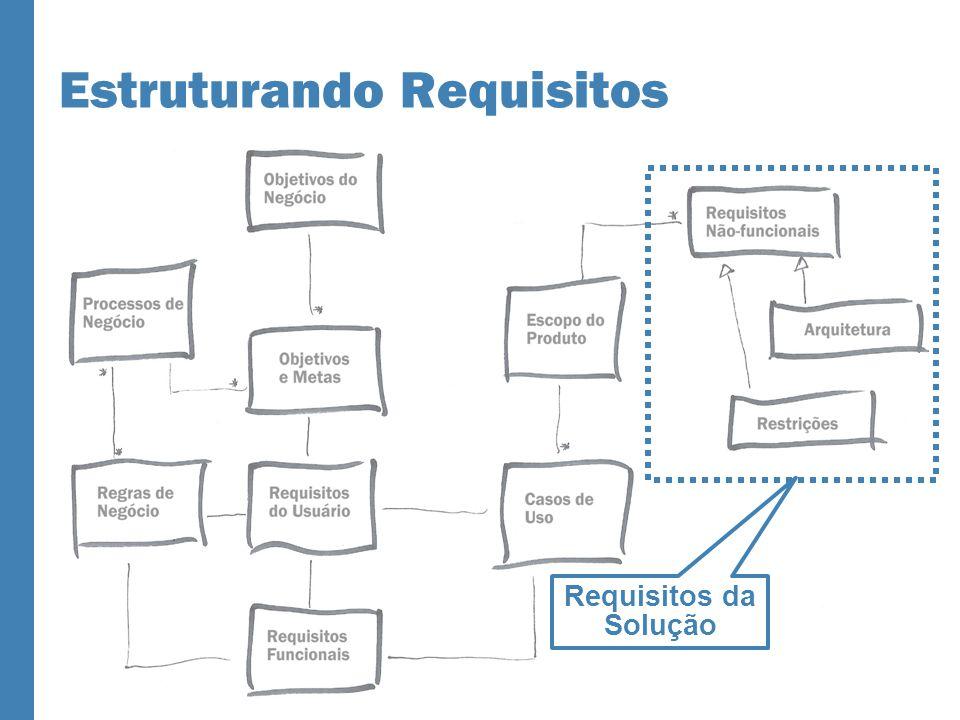 Estruturando Requisitos Requisitos da Solução