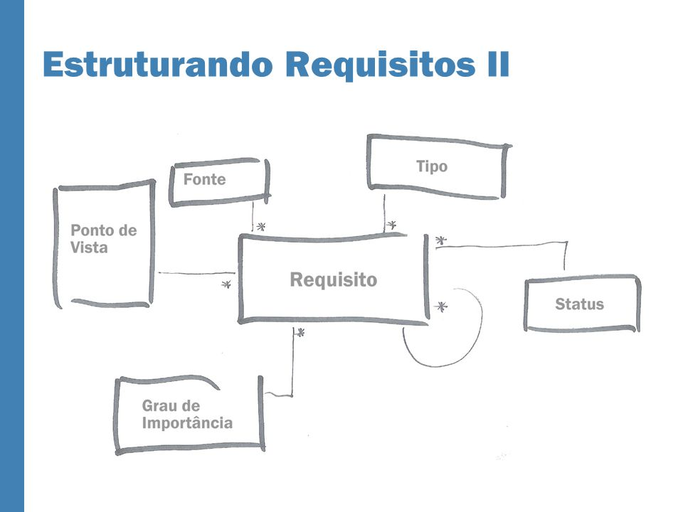Estruturando Requisitos II