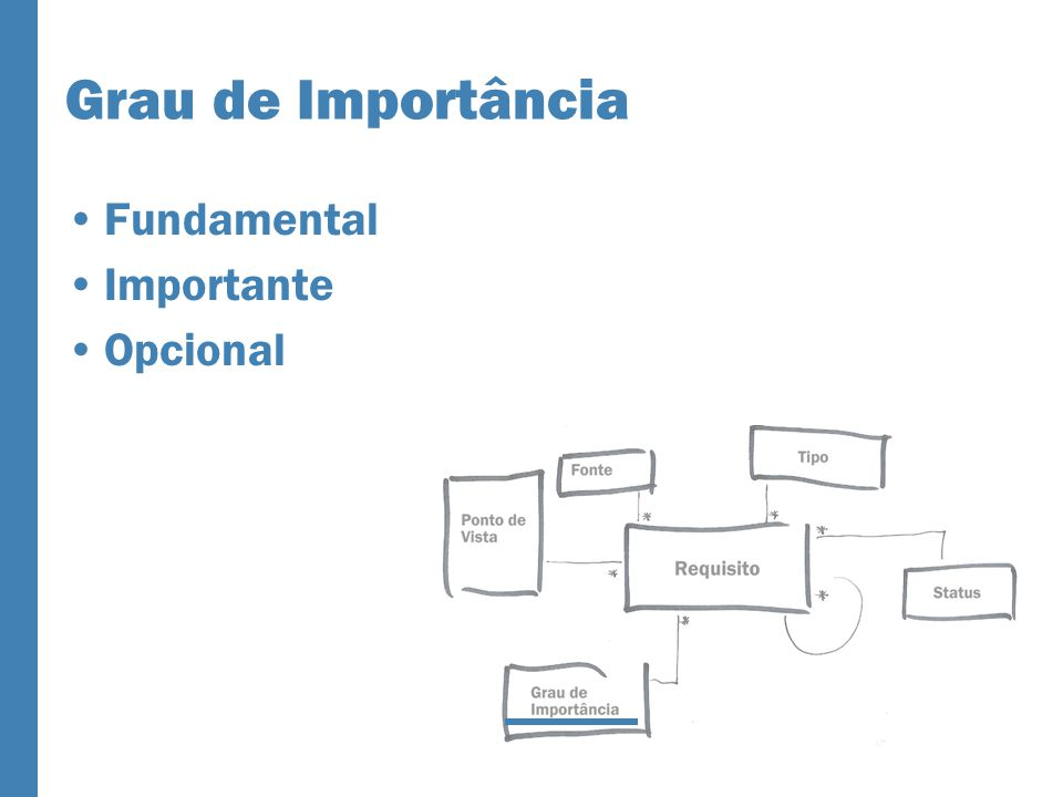 Grau de Importância Fundamental Importante Opcional