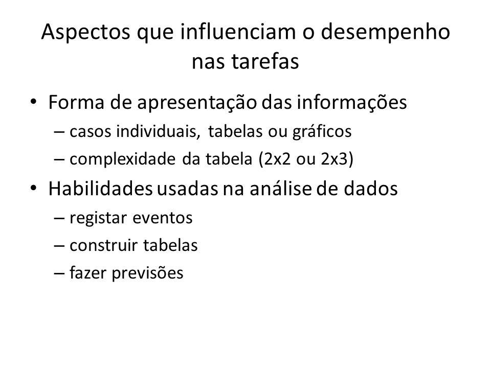 Aspectos que influenciam o desempenho nas tarefas Forma de apresentação das informações – casos individuais, tabelas ou gráficos – complexidade da tabela (2x2 ou 2x3) Habilidades usadas na análise de dados – registar eventos – construir tabelas – fazer previsões