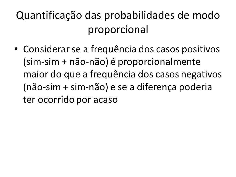 Quantificação das probabilidades de modo proporcional Considerar se a frequência dos casos positivos (sim-sim + não-não) é proporcionalmente maior do que a frequência dos casos negativos (não-sim + sim-não) e se a diferença poderia ter ocorrido por acaso