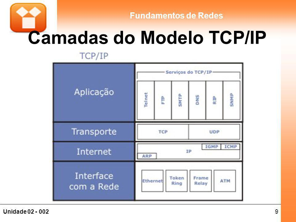 20Unidade 02 - 002 Fundamentos de Redes Diferenças Modelo OSI x TCP/IP Os protocolos TCP/IP são os padrões em torno dos quais a Internet se desenvolveu, enquanto que o modelo OSI foi desenvolvido para padronizar interconexões de redes diversas; Geralmente as redes não são desenvolvidas de acordo com o protocolo OSI, embora ele seja usado como um guia.