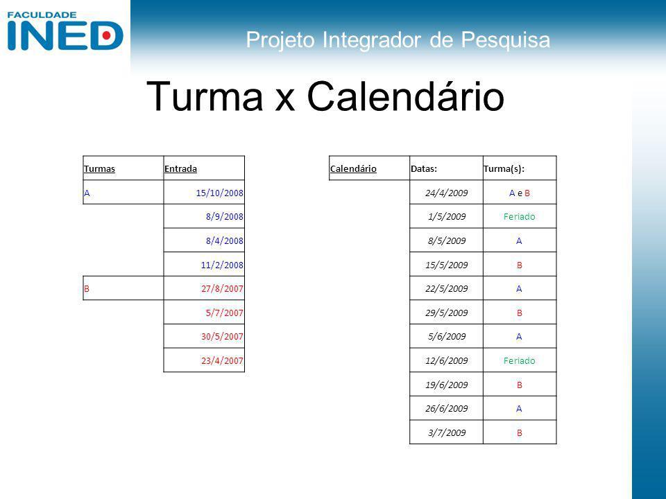 Projeto Integrador de Pesquisa Turma x Calendário TurmasEntradaCalendárioDatas:Turma(s): A15/10/200824/4/2009A e B 8/9/20081/5/2009Feriado 8/4/20088/5