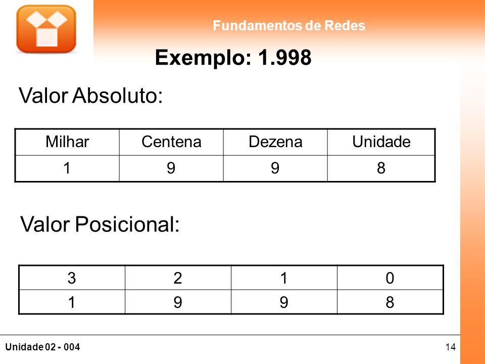 14Unidade 02 - 004 Fundamentos de Redes Exemplo: 1.998 MilharCentenaDezenaUnidade 1998 3210 1998 Valor Absoluto: Valor Posicional: