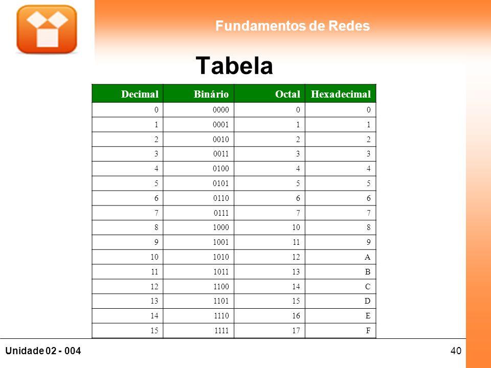 40Unidade 02 - 004 Fundamentos de Redes DecimalBinárioOctalHexadecimal 0000000 1000111 2001022 3001133 4010044 5010155 6011066 7011177 81000108 910011