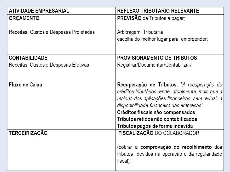 6 ATIVIDADE EMPRESARIALREFLEXO TRIBUTÁRIO RELEVANTE ORÇAMENTO Receitas, Custos e Despesas Projetadas PREVISÃO de Tributos a pagar; Arbitragem Tributár