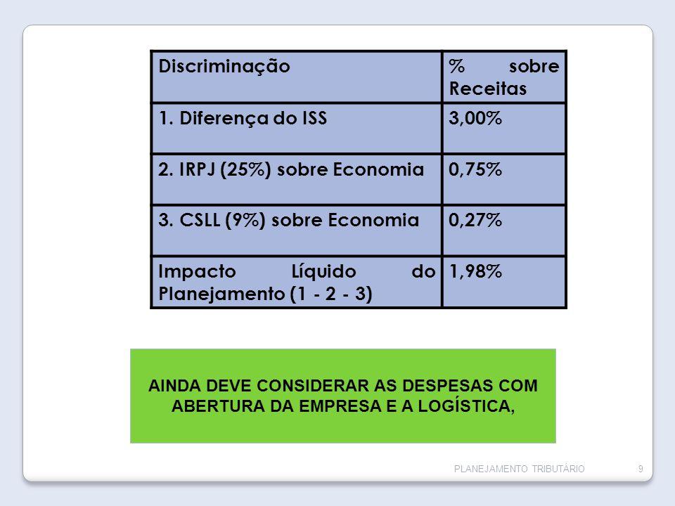 PLANEJAMENTO TRIBUTÁRIO9 Discriminação% sobre Receitas 1. Diferença do ISS3,00% 2. IRPJ (25%) sobre Economia0,75% 3. CSLL (9%) sobre Economia0,27% Imp