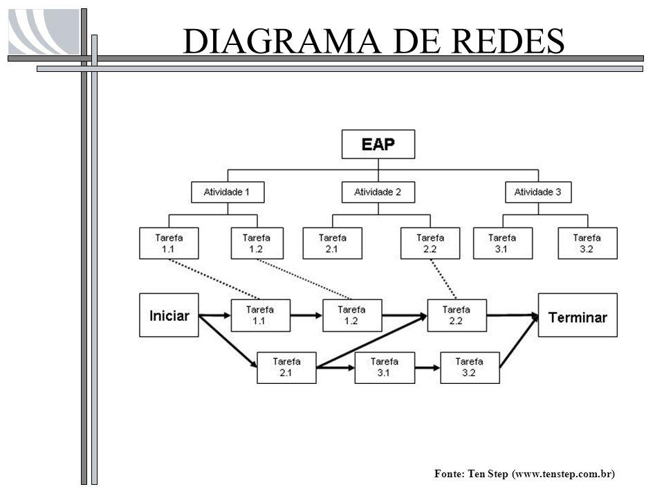 DIAGRAMA DE REDES Fonte: Ten Step (www.tenstep.com.br)