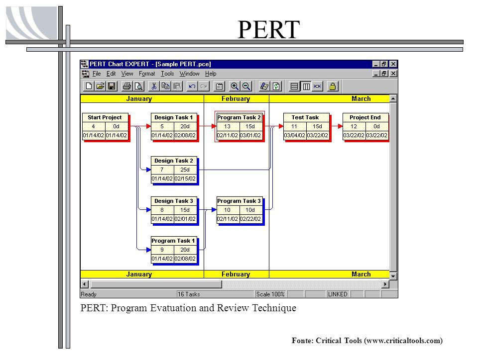PERT Fonte: Critical Tools (www.criticaltools.com) PERT: Program Evatuation and Review Technique