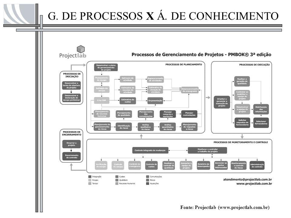 G. DE PROCESSOS X Á. DE CONHECIMENTO Fonte: Projectlab (www.projectlab.com.br)
