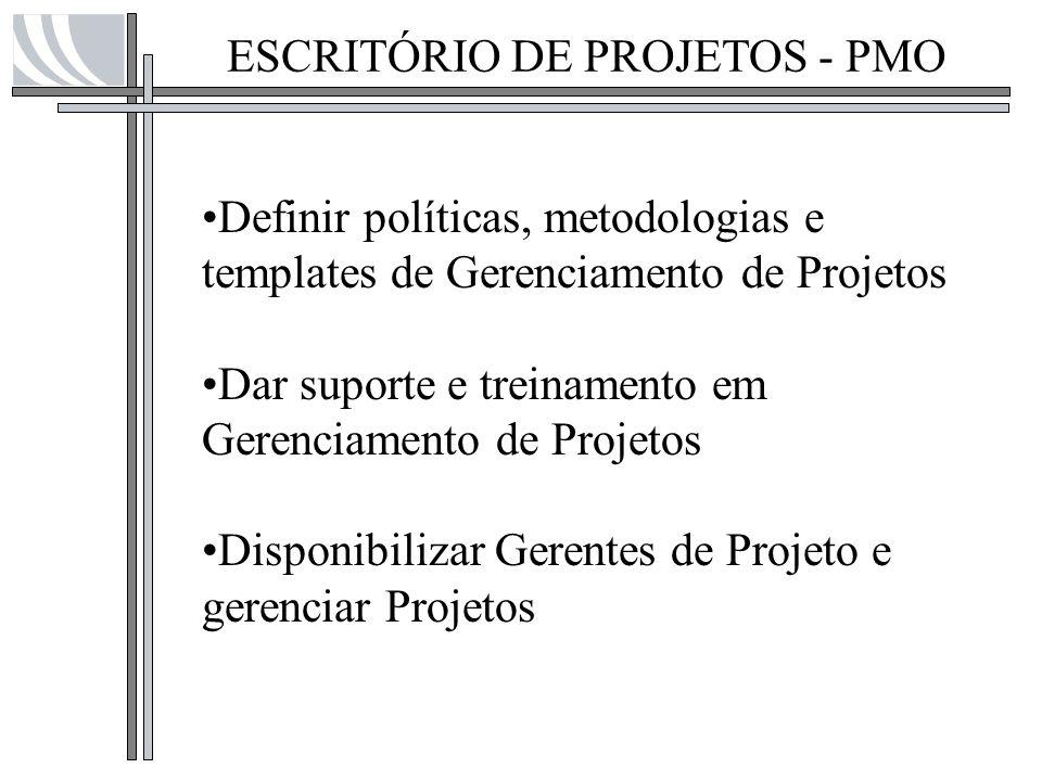 ESCRITÓRIO DE PROJETOS - PMO Definir políticas, metodologias e templates de Gerenciamento de Projetos Dar suporte e treinamento em Gerenciamento de Pr