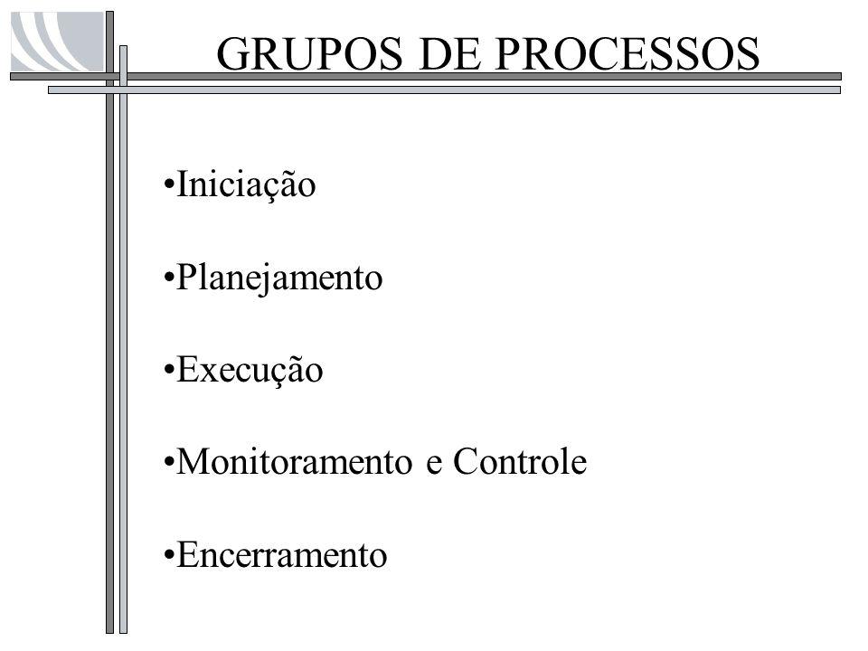 GRUPOS DE PROCESSOS Iniciação Planejamento Execução Monitoramento e Controle Encerramento