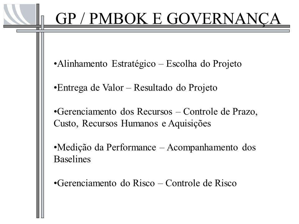 GP / PMBOK E GOVERNANÇA Alinhamento Estratégico – Escolha do Projeto Entrega de Valor – Resultado do Projeto Gerenciamento dos Recursos – Controle de
