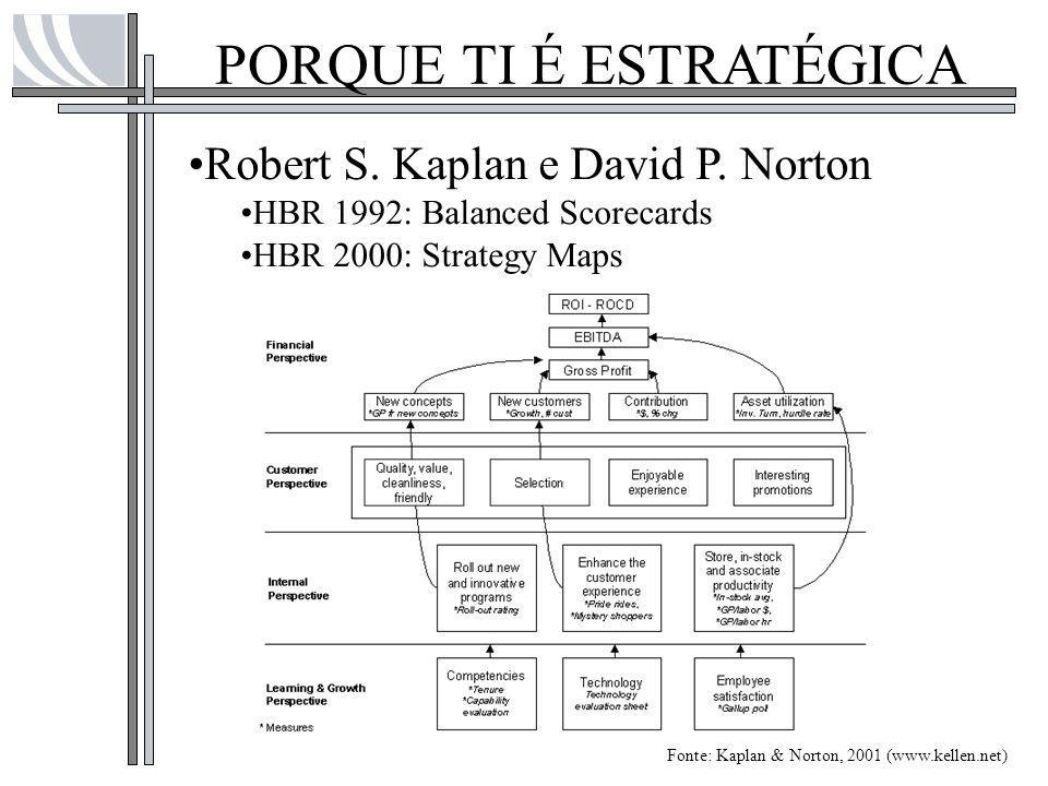 PORQUE TI É ESTRATÉGICA Robert S. Kaplan e David P. Norton HBR 1992: Balanced Scorecards HBR 2000: Strategy Maps Fonte: Kaplan & Norton, 2001 (www.kel