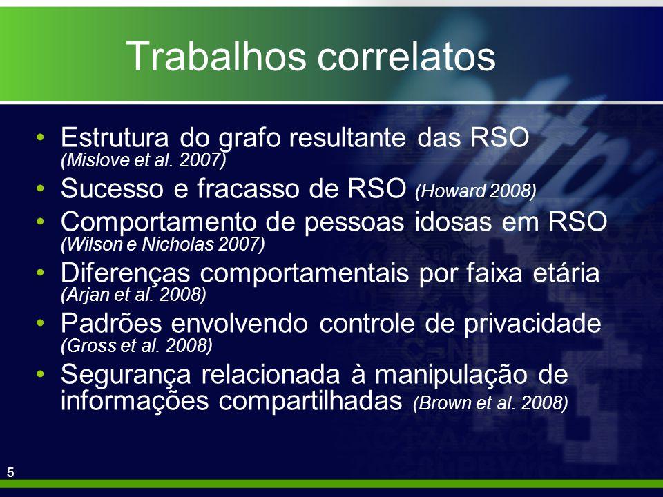 5 Trabalhos correlatos Estrutura do grafo resultante das RSO (Mislove et al.