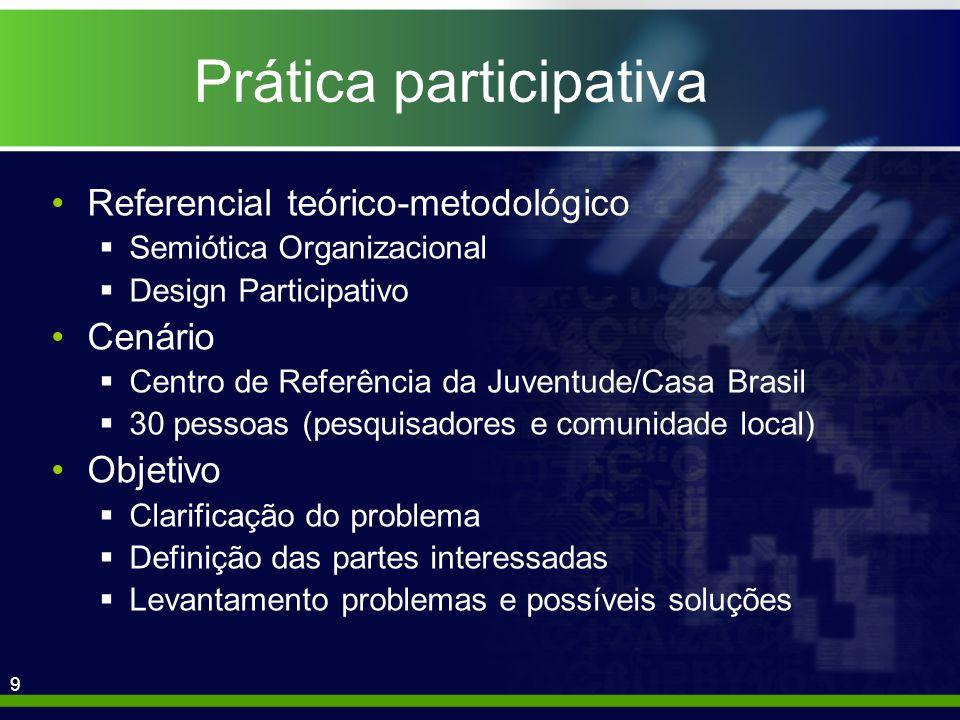 9 Prática participativa Referencial teórico-metodológico Semiótica Organizacional Design Participativo Cenário Centro de Referência da Juventude/Casa Brasil 30 pessoas (pesquisadores e comunidade local) Objetivo Clarificação do problema Definição das partes interessadas Levantamento problemas e possíveis soluções