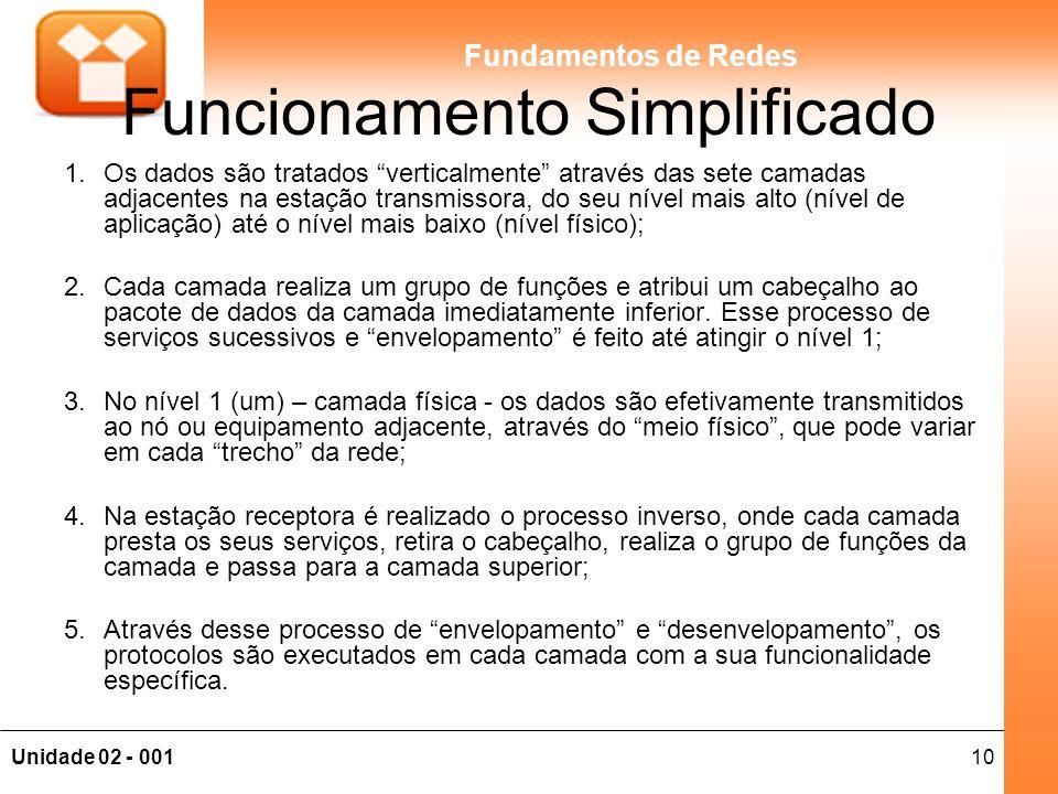 10Unidade 02 - 001 Fundamentos de Redes Funcionamento Simplificado 1.Os dados são tratados verticalmente através das sete camadas adjacentes na estaçã