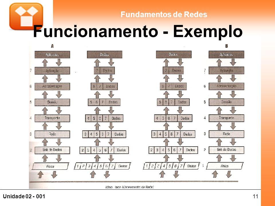 11Unidade 02 - 001 Fundamentos de Redes Funcionamento - Exemplo